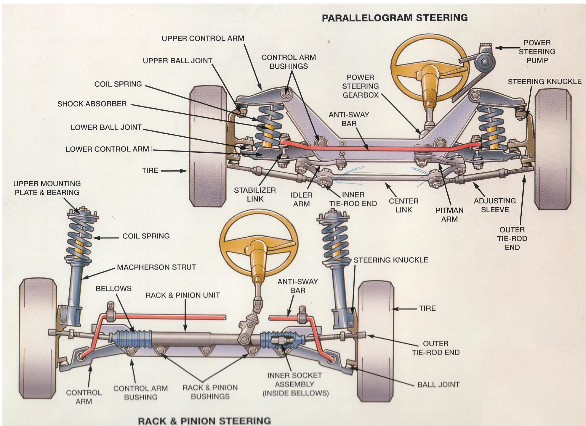 Steering Diagram Schematic Steeringdiagram